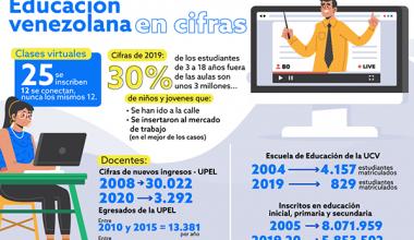 infografía Educación Venezolana 2021